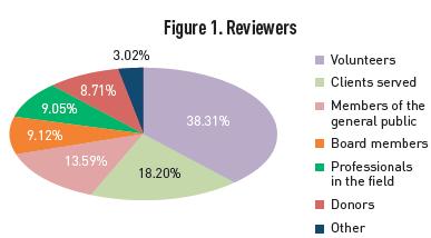 Reviewer breakdown