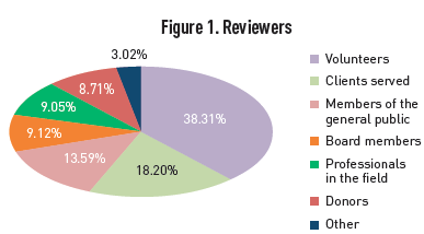 Reviewer breakdown
